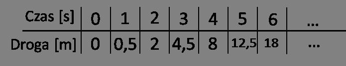 Pomiary drogi względem czasu do pochodnych funkcji