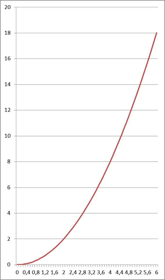 Wykres funkcji ciągłej - pochodne funkcji