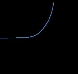 Wykres funkcji wykładniczej przy a>1