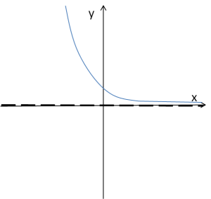 Wykres funkcji wykładniczej przy a<1