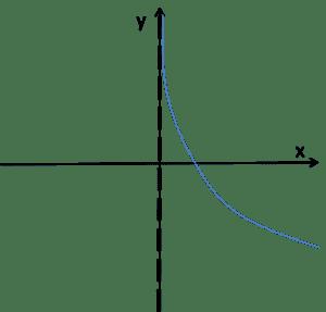 Wykres funkcji logarytmicznej dla a