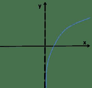 Wykres funkcji logarytmicznej dla a>1