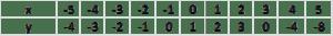 Tabelka wartości funkcji