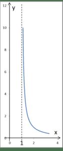 Wykres funkcji z asymptotą pionową prawostronną