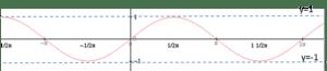 Wykres funkcji sinus x