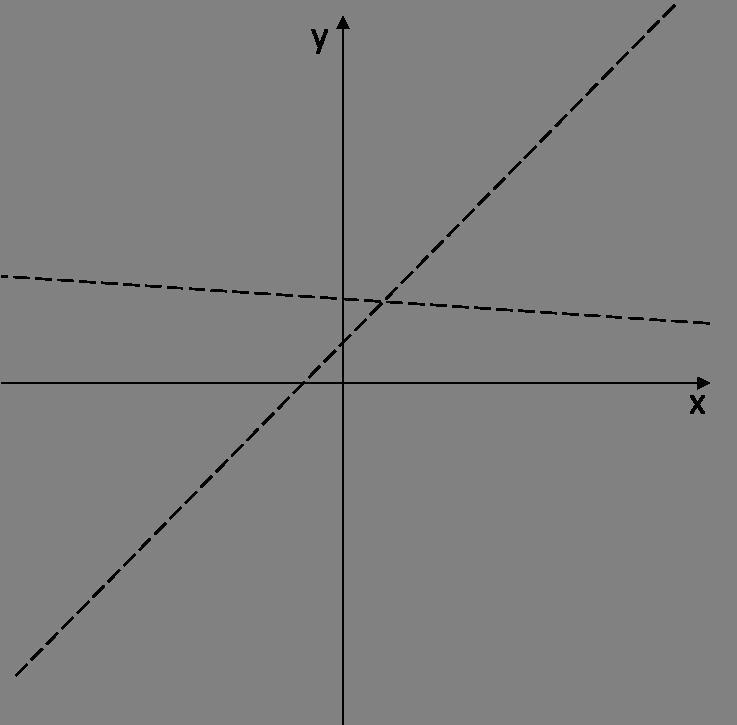 Wykres z dwiema asymptotami