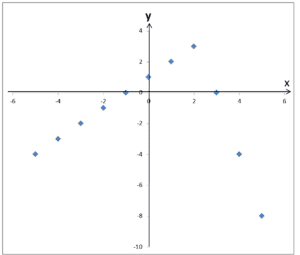 Argumenty i wartości z tabelki zaznaczone na wykresie