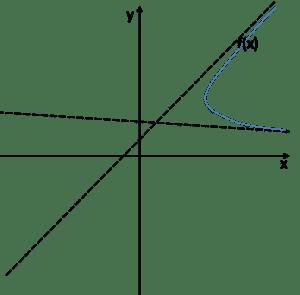 Wykres z dwiema asymptotami i funkcją