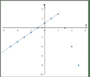 Wykres z połączonymi wartościami na lewo od argumentu 2
