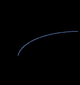 Asymptota pozioma funkcji