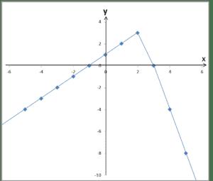 Wykres z nieprawidłowo połączonymi kropkami