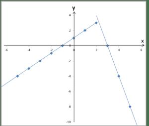 Prawidłowy wykres funkcji