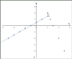 Wykres funkcji z zaznaczonymi wartościami na prawo od 4