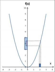 Otoczenie wartości odpowiadające (1,9;2,1)
