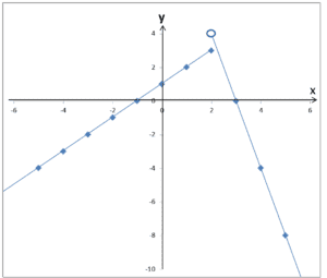 Końcowy wykres funkcji