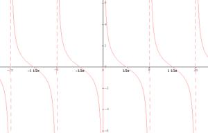 Wykres funkcji kotangens x