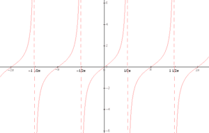 Wykres funkcji tangens x