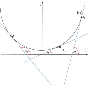 Styczne z zaznaczonymi kątami