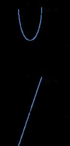 Wykresy funkcji f(x)=x^2 i jej pochodnej f(x)=2x