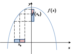 Funkcja rosnąca w punkcie x_0
