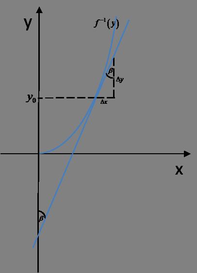 Wykres pochodnej do funkcji odwrotnej w punkcie