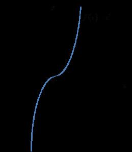 Funkcja f(x)=x^3 - brak ekstremum w punkcie x_0=0