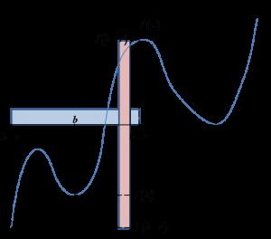 Wartości funkcji w otoczeniu nie spełniającym warunku z definicji