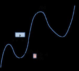 Wartości funkcji w otoczeniu spełniającym warunek z definicji