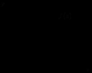 Wykres funkcji f(x)