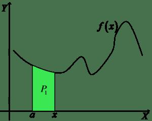 Wykres funkcji z zaznaczonym polem P1