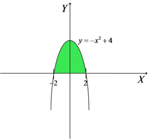 Wykres z zaznaczonym do obliczenia polem