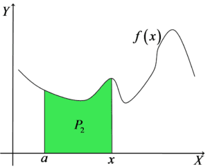 Wykres funkcji z zaznaczonym polem P2