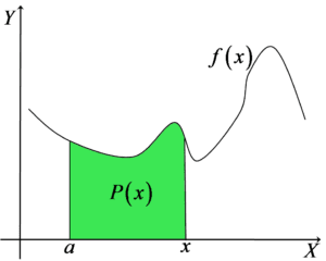 Wykres funkcji f(x) z funkcją pola P(x)