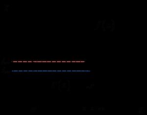 Wykres z zaznaczonymi największymi i najmniejszymi wartościami funkcji f(x)