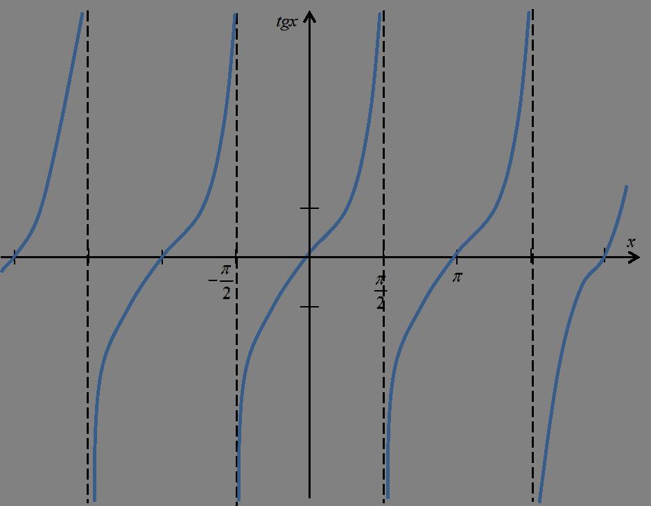 Wykres funkcji tgx