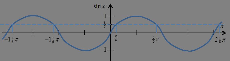 Wykres sinx z zaznaczoną wartością 1/2