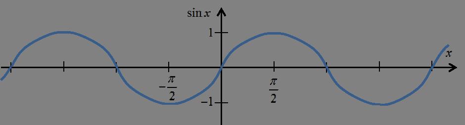 Wykres sinx