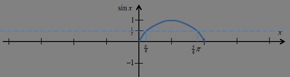 Wykres funkcji sinx w przedziale [0,pi] z zaznaczoną wartością 1/2