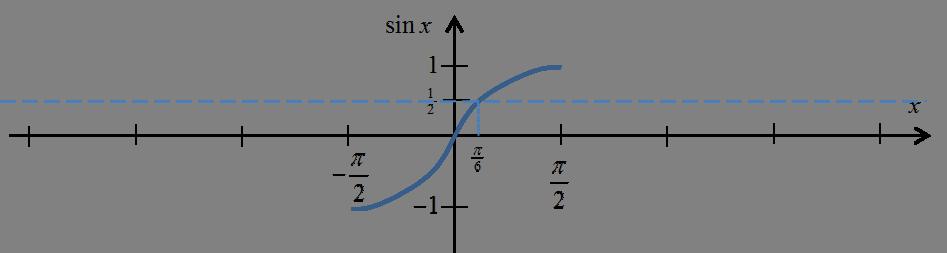 Wykres funkcji sinx dla x należących do [-pi/2,pi/2]