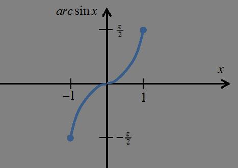 Wykres funkcji arcsinx