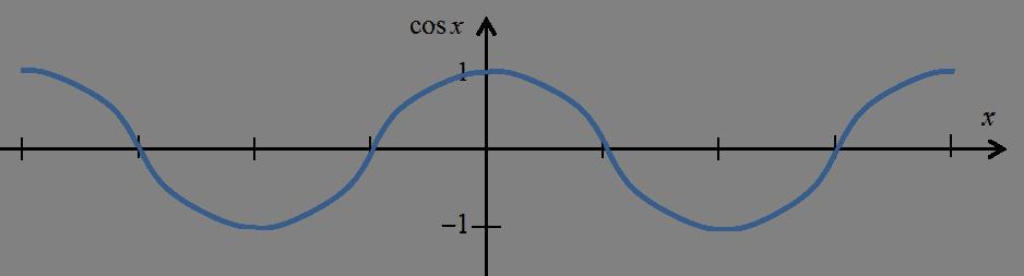 Wykres funkcji cosx