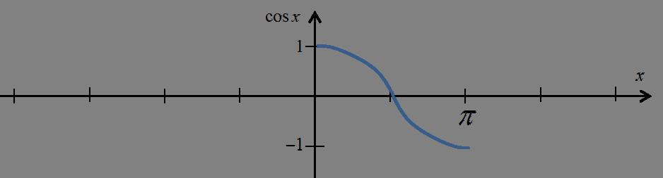 Wykres funkcji cosx obciętej do przedziału [0,pi]