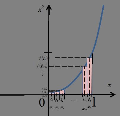 Pole pod funkcją x^2 w granicach od 0 do 1 zaznaczonymi punktami pośrednimi xi