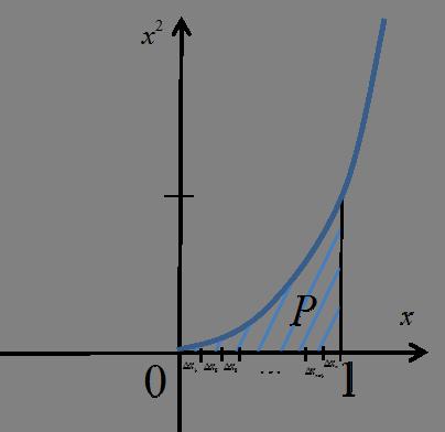 Pole pod funkcją x^2 w granicach od 0 do 1 z zaznaczonym podziałem przedziału [0,1]
