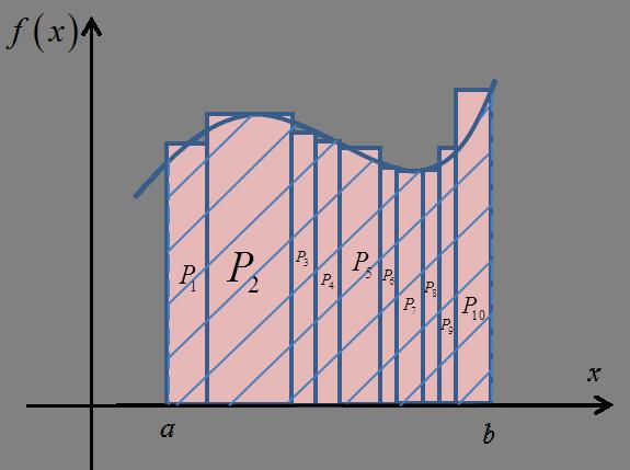 Pole P przybliżone polami 10 prostokątów