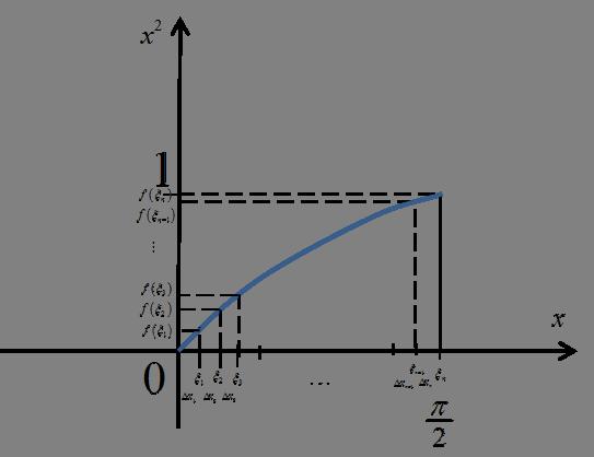 Pole obszaru do policzenia pod wykresem funkcji sinx