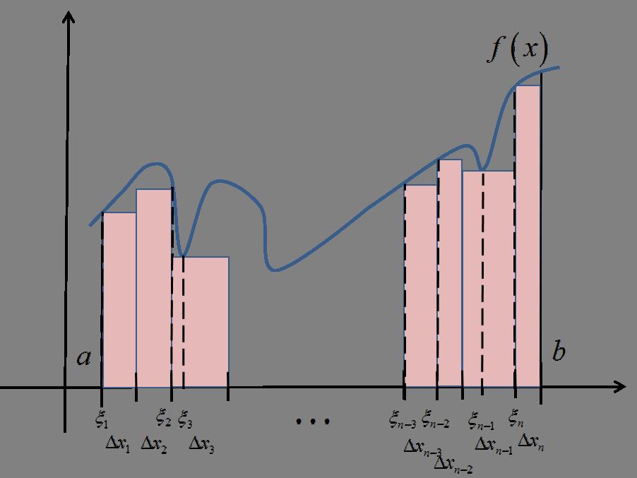 Dolna suma całkowa na wykresie
