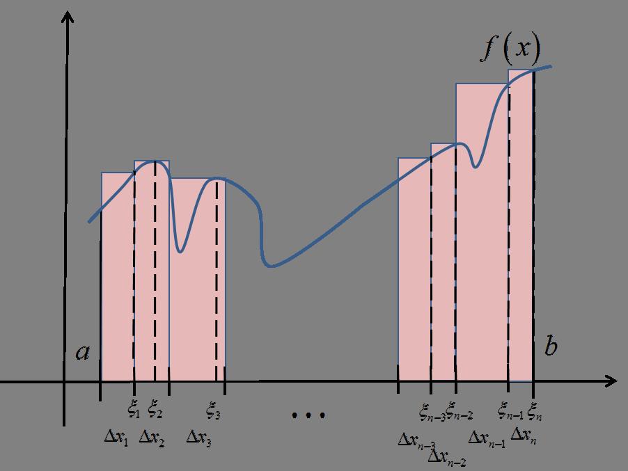 Górna suma całkowa Darboux