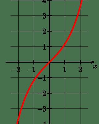 Wykres sinusa hiperbolicznego