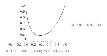 Wykres funkcji x^(2x)